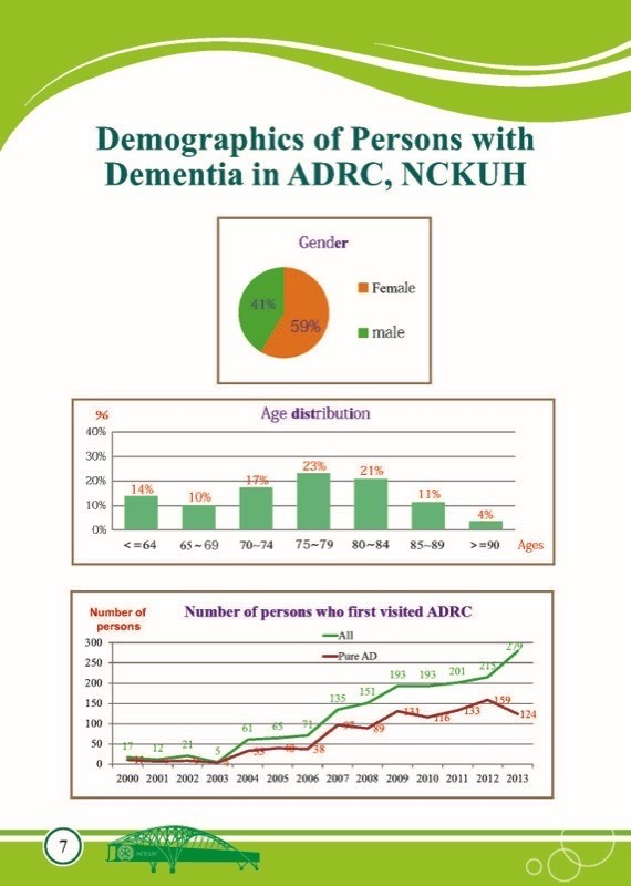 Demographics of Persons with Dementia in ADRC, NCKUH